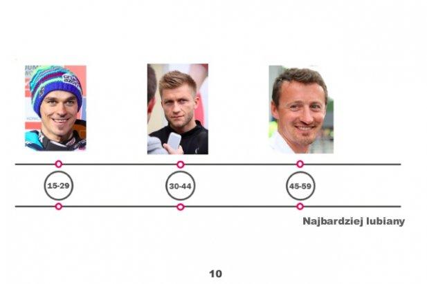 Top 10 najbardziej wpływowych polskich sportowców